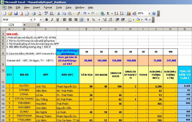 Báo cáo Sản lượng Khách hàng bán buôn cho Masan Food trên S3DMS